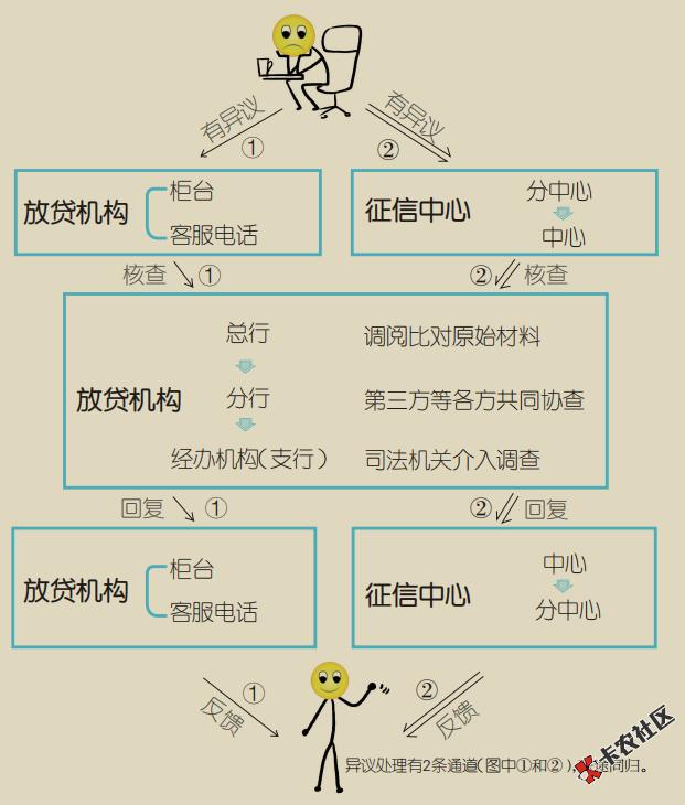 2019年火爆的暴利项目——征信逾期修复技术1.049 / 作者:卡农社区主编 /