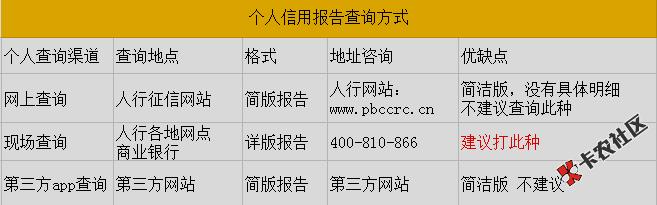 2019年火爆的暴利项目——征信逾期修复技术1.053 / 作者:卡农社区主编 /