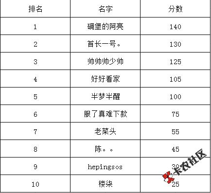 #爱上街#评测名单发奖开始50 / 作者:卡农110 /